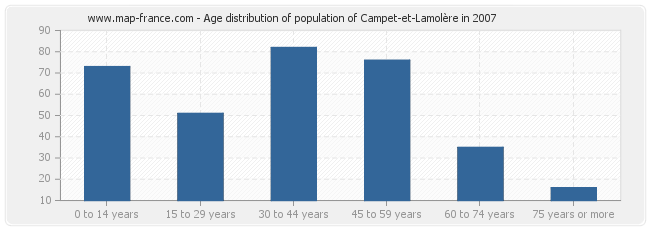 Age distribution of population of Campet-et-Lamolère in 2007
