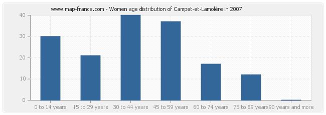 Women age distribution of Campet-et-Lamolère in 2007