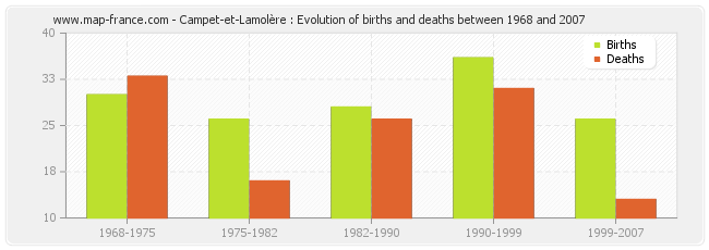 Campet-et-Lamolère : Evolution of births and deaths between 1968 and 2007