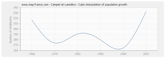 Campet-et-Lamolère : Cubic interpolation of population growth