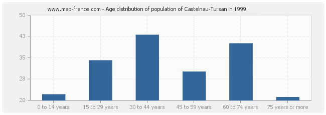 Age distribution of population of Castelnau-Tursan in 1999