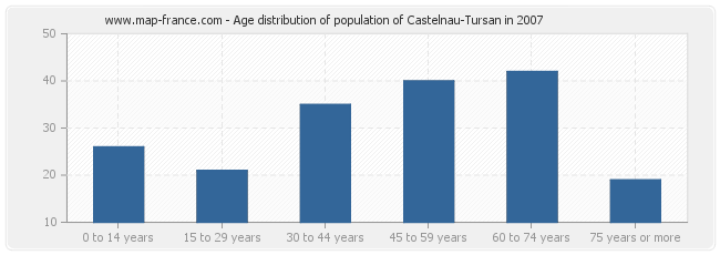 Age distribution of population of Castelnau-Tursan in 2007