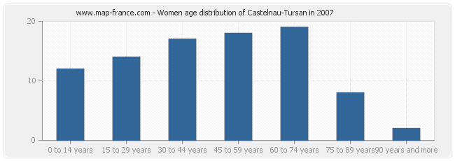 Women age distribution of Castelnau-Tursan in 2007