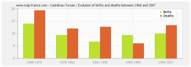 Castelnau-Tursan : Evolution of births and deaths between 1968 and 2007
