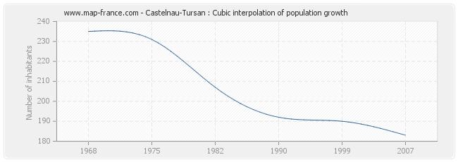 Castelnau-Tursan : Cubic interpolation of population growth