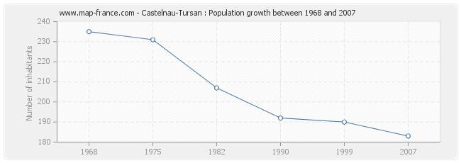 Population Castelnau-Tursan