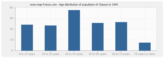 Age distribution of population of Classun in 1999