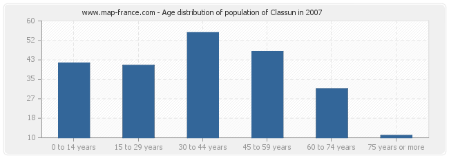 Age distribution of population of Classun in 2007