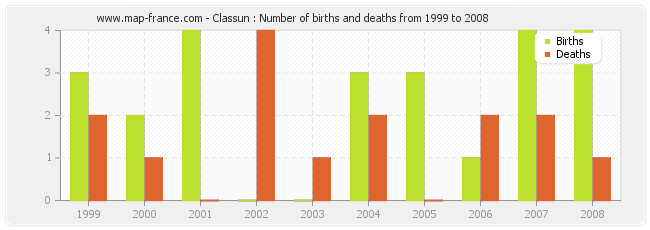 Classun : Number of births and deaths from 1999 to 2008