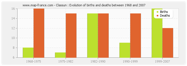 Classun : Evolution of births and deaths between 1968 and 2007