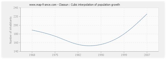 Classun : Cubic interpolation of population growth
