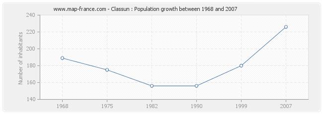 Population Classun