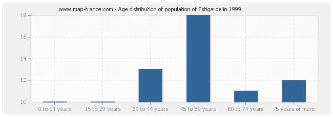 Age distribution of population of Estigarde in 1999