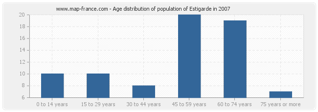 Age distribution of population of Estigarde in 2007