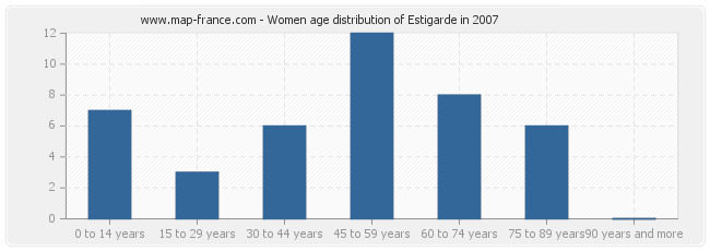 Women age distribution of Estigarde in 2007