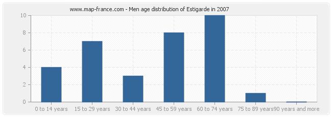 Men age distribution of Estigarde in 2007