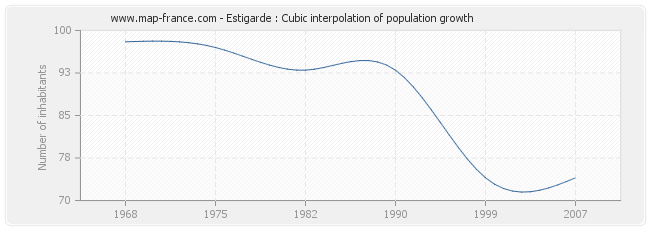 Estigarde : Cubic interpolation of population growth