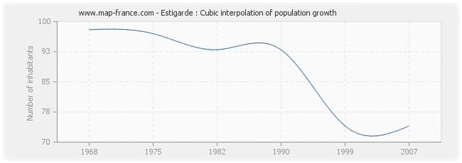 Estigarde : Cubic interpolation of population growth