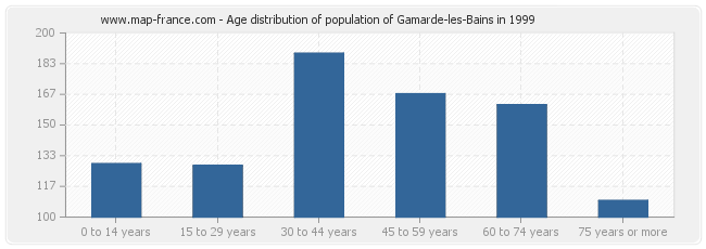 Age distribution of population of Gamarde-les-Bains in 1999