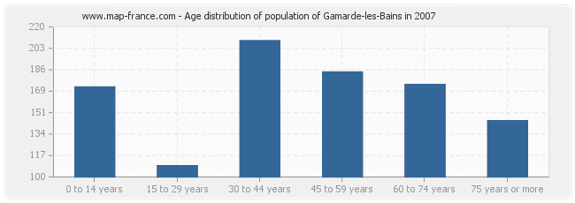 Age distribution of population of Gamarde-les-Bains in 2007