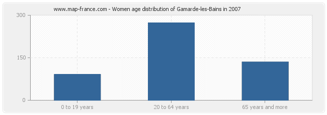Women age distribution of Gamarde-les-Bains in 2007
