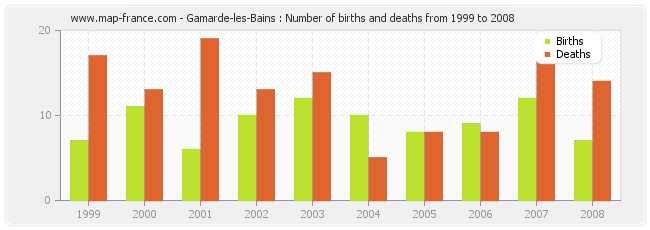 Gamarde-les-Bains : Number of births and deaths from 1999 to 2008
