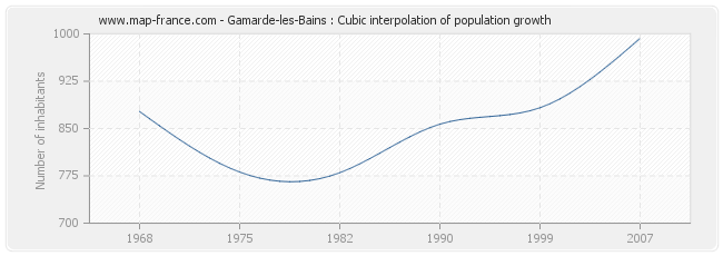 Gamarde-les-Bains : Cubic interpolation of population growth