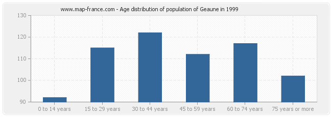 Age distribution of population of Geaune in 1999
