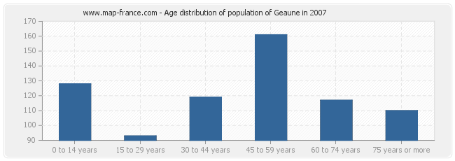 Age distribution of population of Geaune in 2007