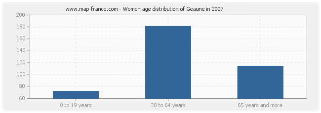 Women age distribution of Geaune in 2007