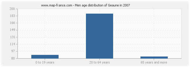 Men age distribution of Geaune in 2007