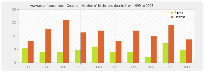 Geaune : Number of births and deaths from 1999 to 2008