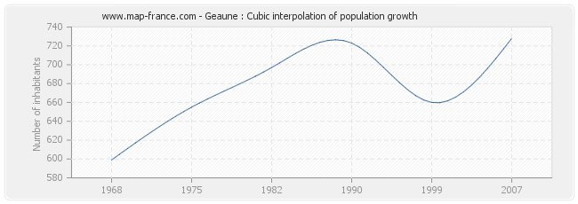 Geaune : Cubic interpolation of population growth