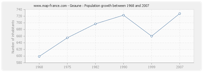 Population Geaune