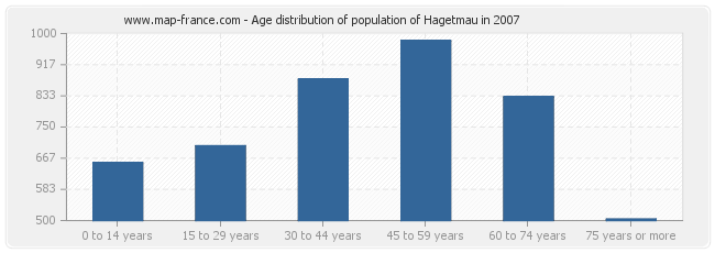 Age distribution of population of Hagetmau in 2007