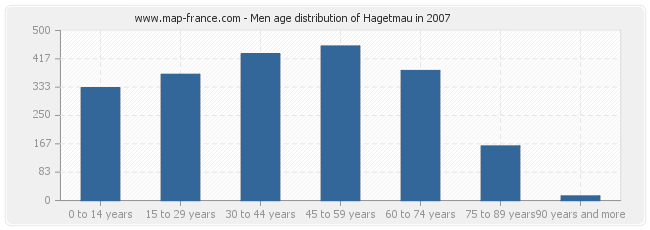 Men age distribution of Hagetmau in 2007