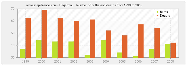 Hagetmau : Number of births and deaths from 1999 to 2008