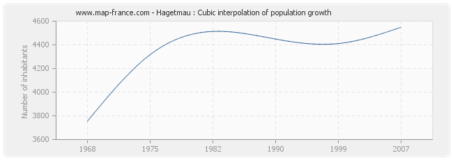 Hagetmau : Cubic interpolation of population growth