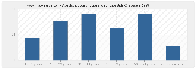 Age distribution of population of Labastide-Chalosse in 1999
