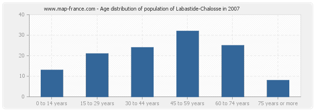 Age distribution of population of Labastide-Chalosse in 2007