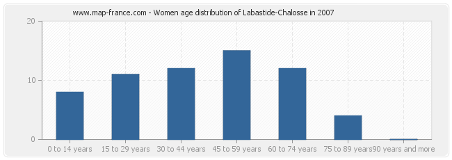 Women age distribution of Labastide-Chalosse in 2007