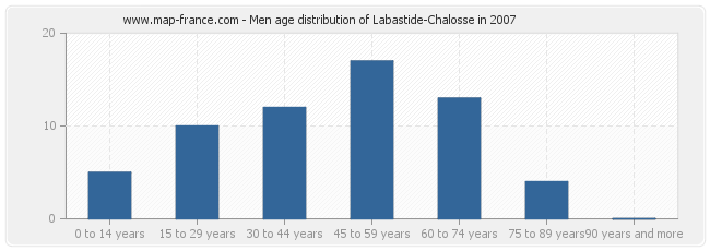 Men age distribution of Labastide-Chalosse in 2007