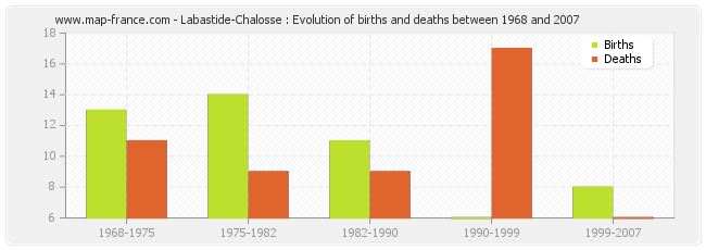 Labastide-Chalosse : Evolution of births and deaths between 1968 and 2007