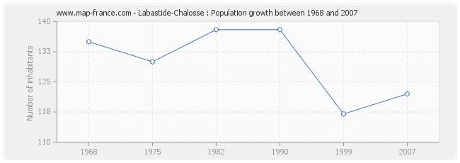Population Labastide-Chalosse