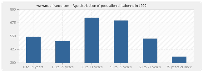 Age distribution of population of Labenne in 1999