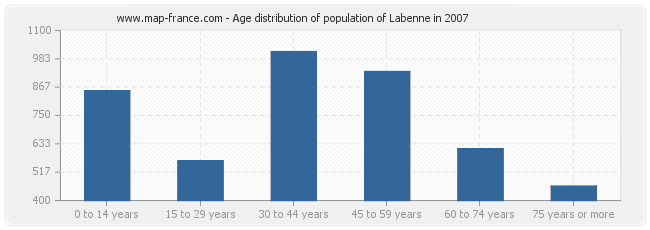 Age distribution of population of Labenne in 2007