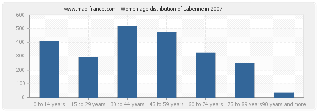 Women age distribution of Labenne in 2007