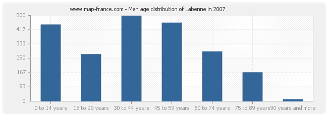 Men age distribution of Labenne in 2007
