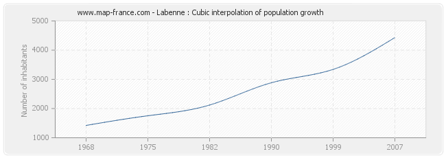 Labenne : Cubic interpolation of population growth