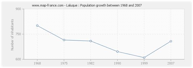 Population Laluque